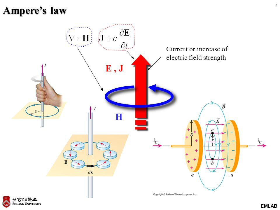 EMLAB 9 E H Increase of magnetic field Faraday's law