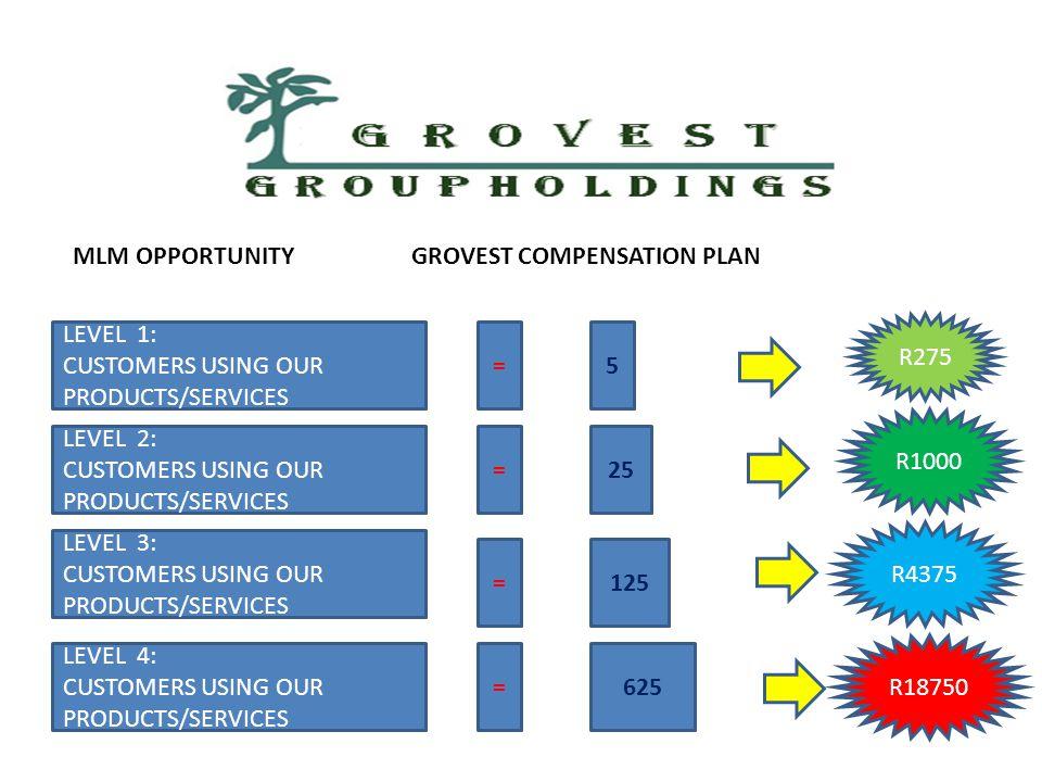 R24,400.00 per month! Passive Income