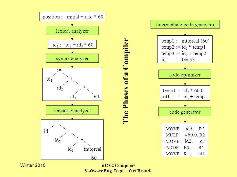 Winter 2010 61102 Compilers Software Eng. Dept.