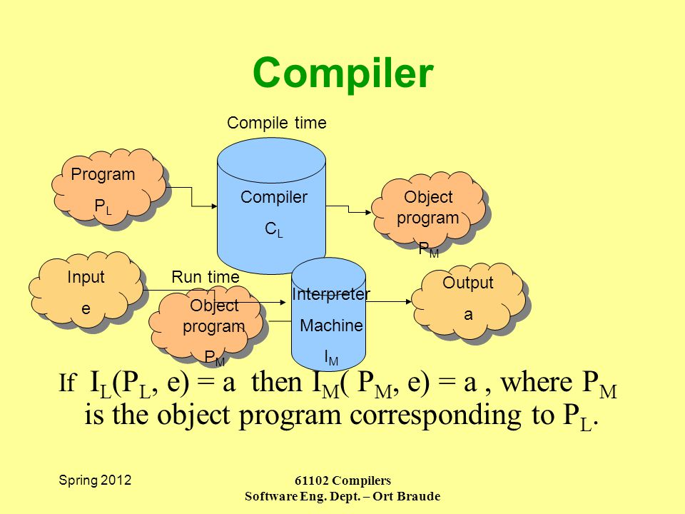 Spring 2012 61102 Compilers Software Eng. Dept.