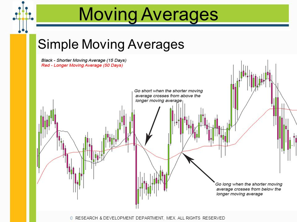 Moving Averages Simple Moving Averages RESEARCH & DEVELOPMENT DEPARTMENT, MEX. ALL RIGHTS RESERVED