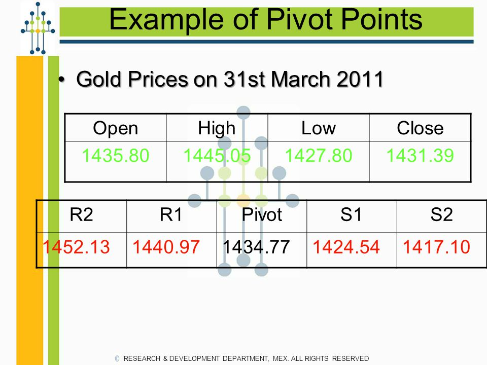 Example of Pivot Points Gold Prices on 31st March 2011Gold Prices on 31st March 2011 OpenHighLowClose 1435.801445.051427.801431.39 R2R1PivotS1S2 1452.