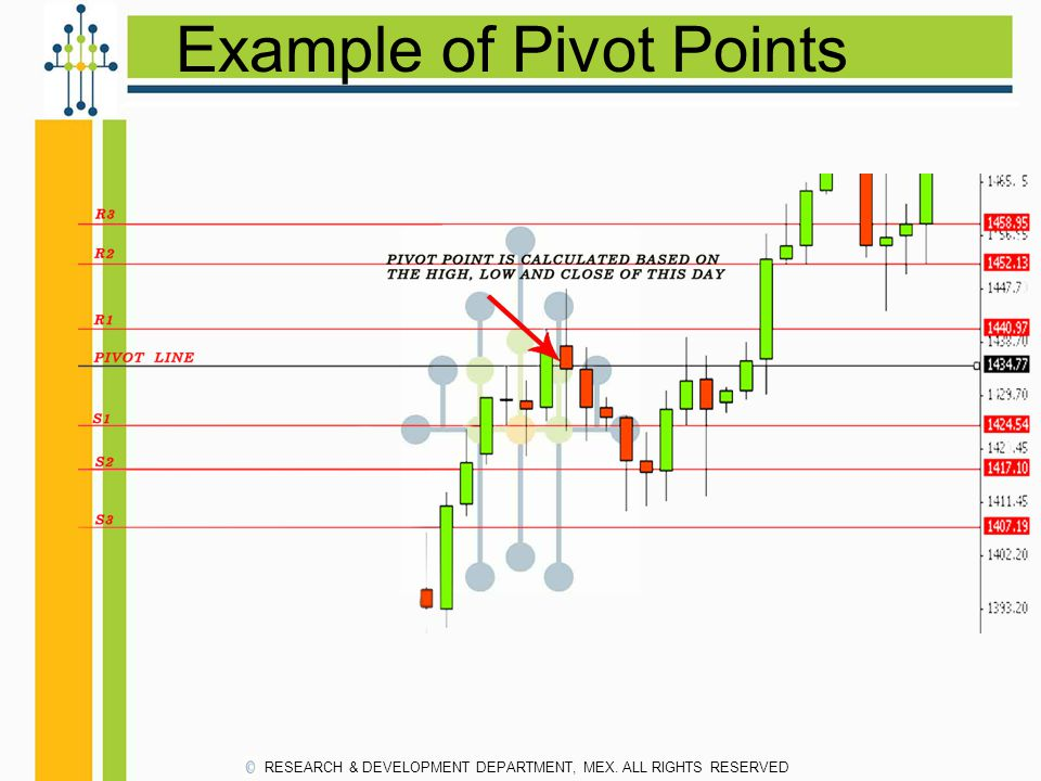 Example of Pivot Points RESEARCH & DEVELOPMENT DEPARTMENT, MEX. ALL RIGHTS RESERVED