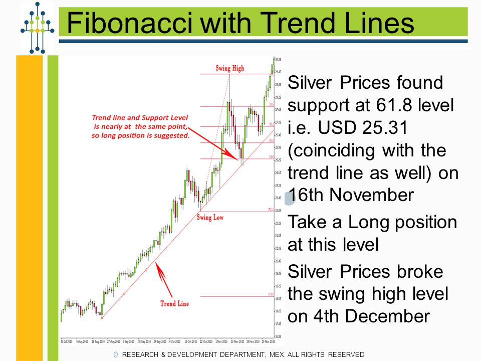 Fibonacci with Trend Lines RESEARCH & DEVELOPMENT DEPARTMENT, MEX. ALL RIGHTS RESERVED Silver Prices found support at 61.8 level i.e. USD 25.31 (coinc
