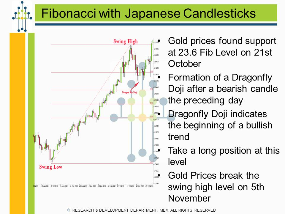 Fibonacci with Japanese Candlesticks RESEARCH & DEVELOPMENT DEPARTMENT, MEX. ALL RIGHTS RESERVED Gold prices found support at 23.6 Fib Level on 21st O