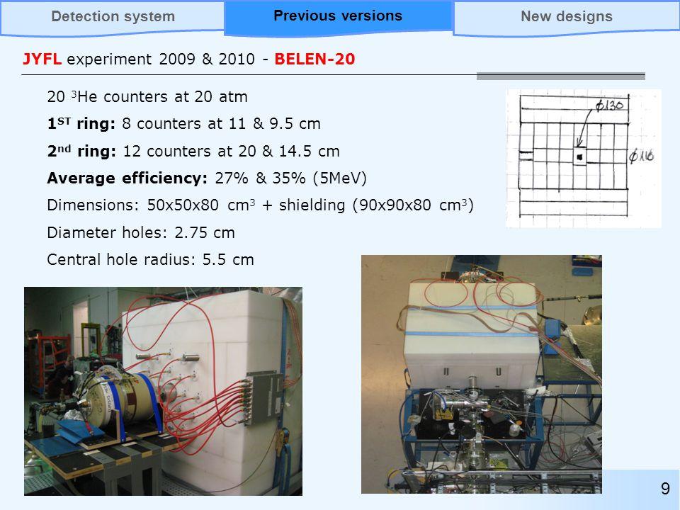 JYFL experiment 2009 & 2010 - BELEN-20 20 3 He counters at 20 atm 1 ST ring: 8 counters at 11 & 9.5 cm 2 nd ring: 12 counters at 20 & 14.5 cm Average efficiency: 27% & 35% (5MeV) Dimensions: 50x50x80 cm 3 + shielding (90x90x80 cm 3 ) Diameter holes: 2.75 cm Central hole radius: 5.5 cm 9 Previous versionsNew designsDetection systemPrevious versions