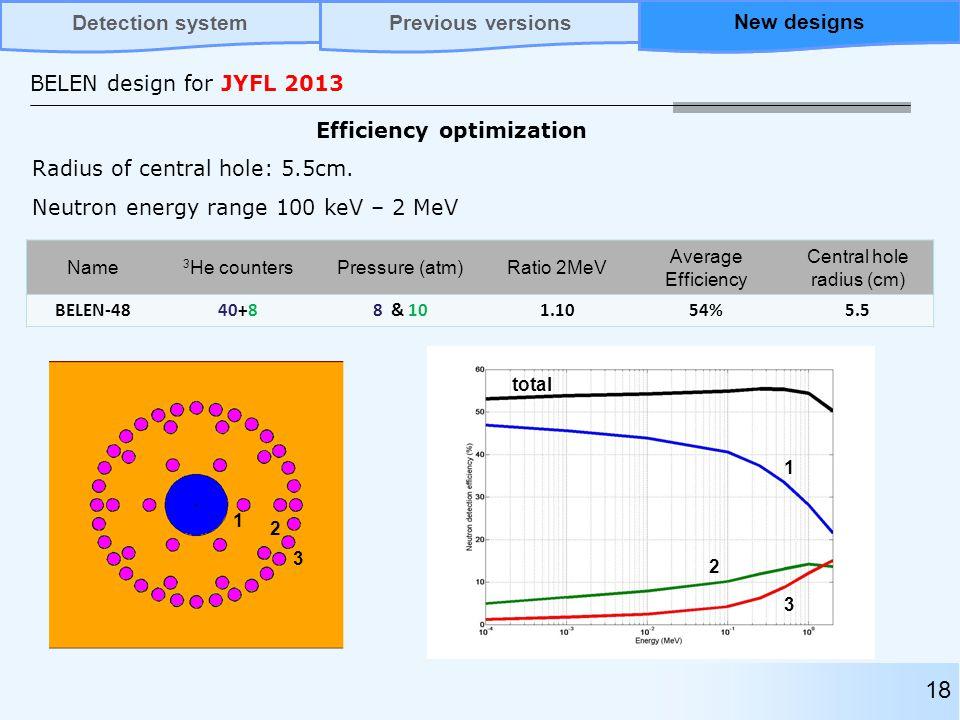 BELEN design for JYFL 2013 18 Name 3 He countersPressure (atm)Ratio 2MeV Average Efficiency Central hole radius (cm) BELEN-4840+88 & 101.1054%5.5 3 2 1 1 2 3 total Radius of central hole: 5.5cm.