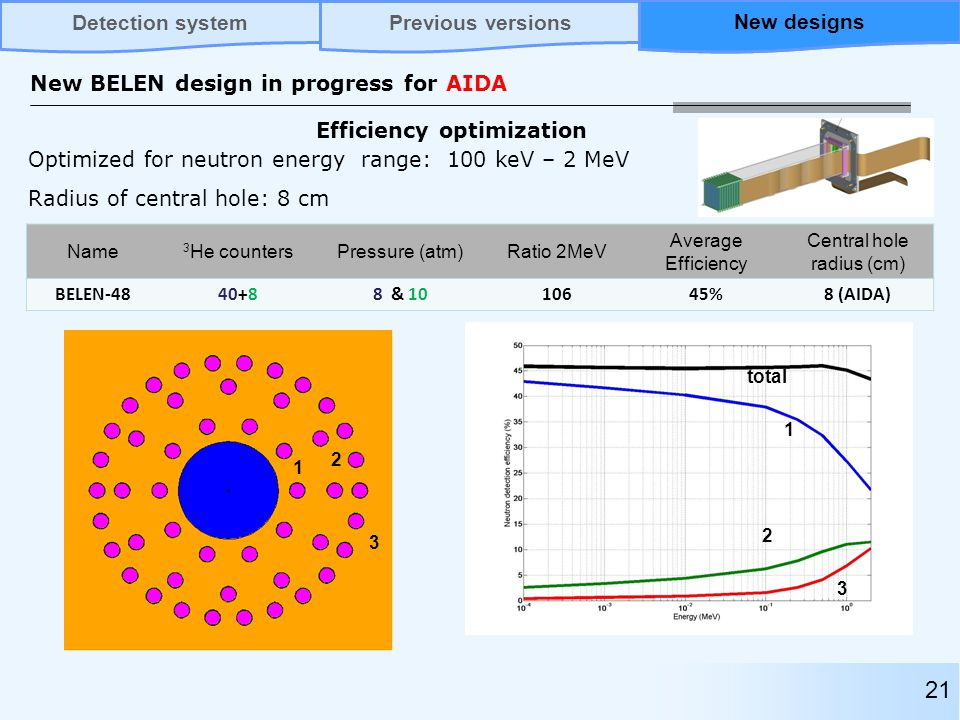 21 New BELEN design in progress for AIDA Name 3 He countersPressure (atm)Ratio 2MeV Average Efficiency Central hole radius (cm) BELEN-4840+88 & 1010645%8 (AIDA) Optimized for neutron energy range: 100 keV – 2 MeV Radius of central hole: 8 cm total 1 2 3 1 2 3 Efficiency optimization Previous versionsNew designsDetection systemNew designs