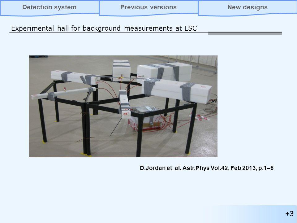 +3 Experimental hall for background measurements at LSC Previous versionsNew designsDetection system D.Jordan et al.