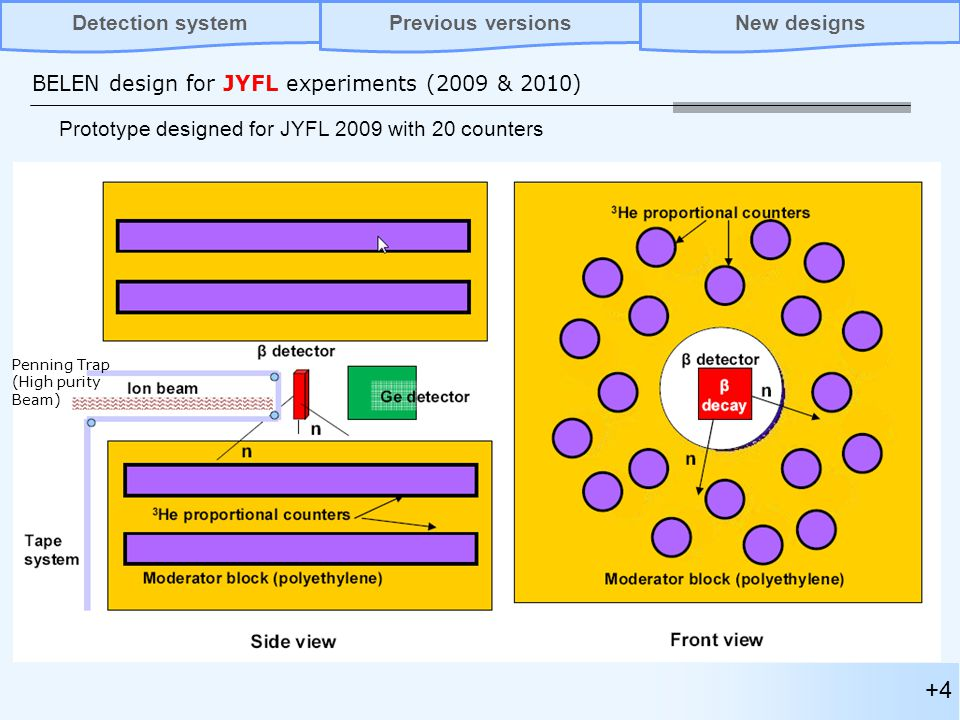 +4 BELEN design for JYFL experiments (2009 & 2010) Prototype designed for JYFL 2009 with 20 counters Penning Trap (High purity Beam) Previous versionsNew designsDetection system