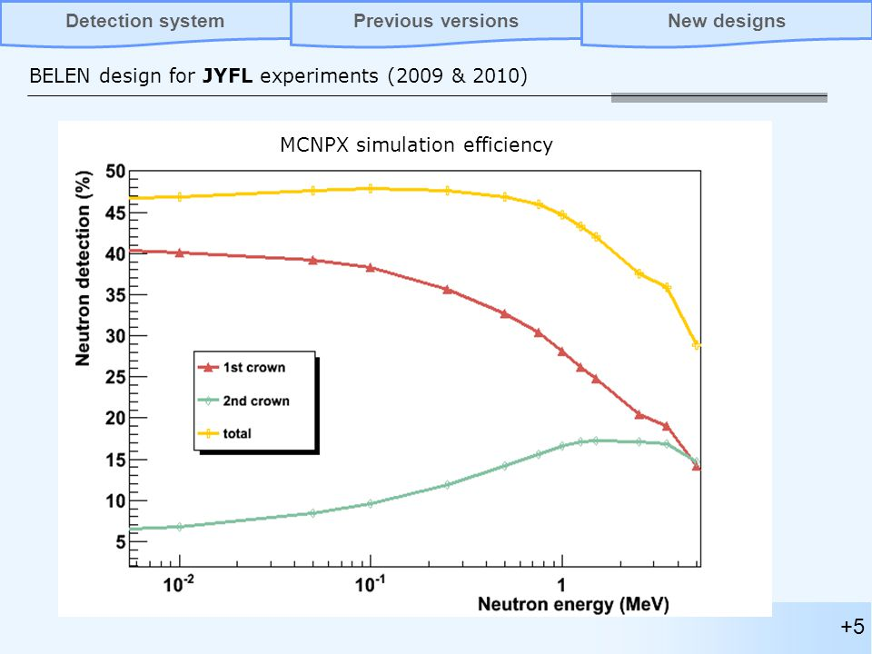 +5 BELEN design for JYFL experiments (2009 & 2010) Previous versionsNew designsDetection system MCNPX simulation efficiency