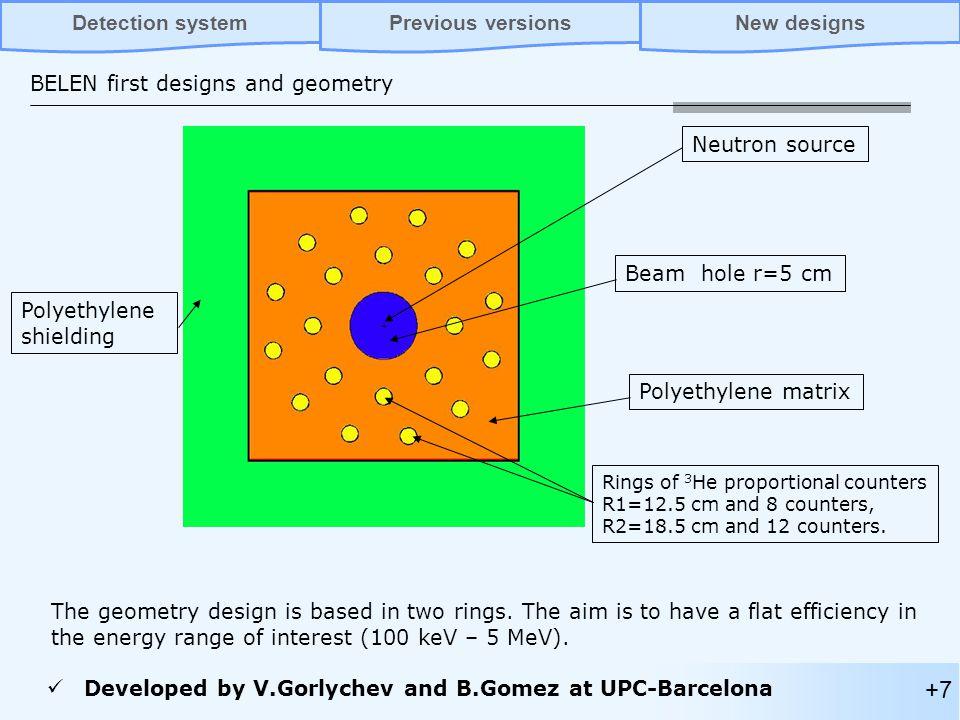 Polyethylene shielding Rings of 3 He proportional counters R1=12.5 cm and 8 counters, R2=18.5 cm and 12 counters. Polyethylene matrix Beam hole r=5 cm