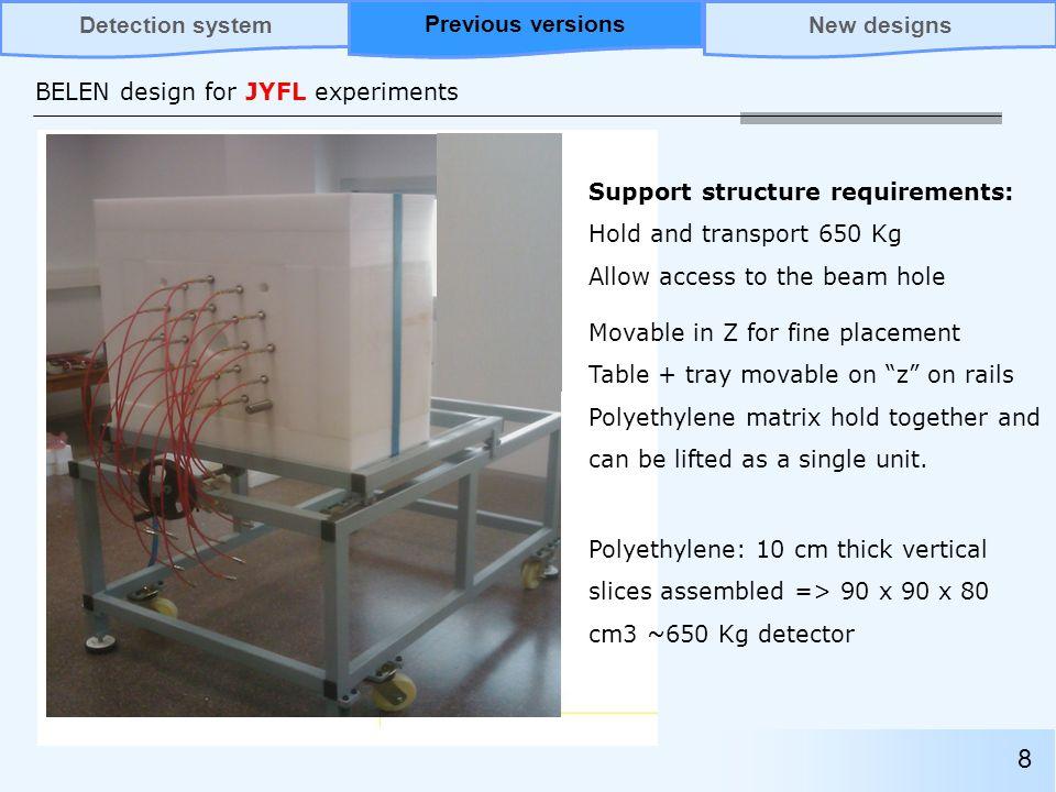 BELEN design for JYFL 2013 19 Previous versionsNew designsDetection systemNew designs Radius of central hole: 5.5cm.