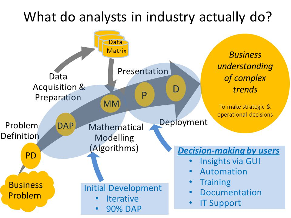 Agenda What do analysts in industry actually do.