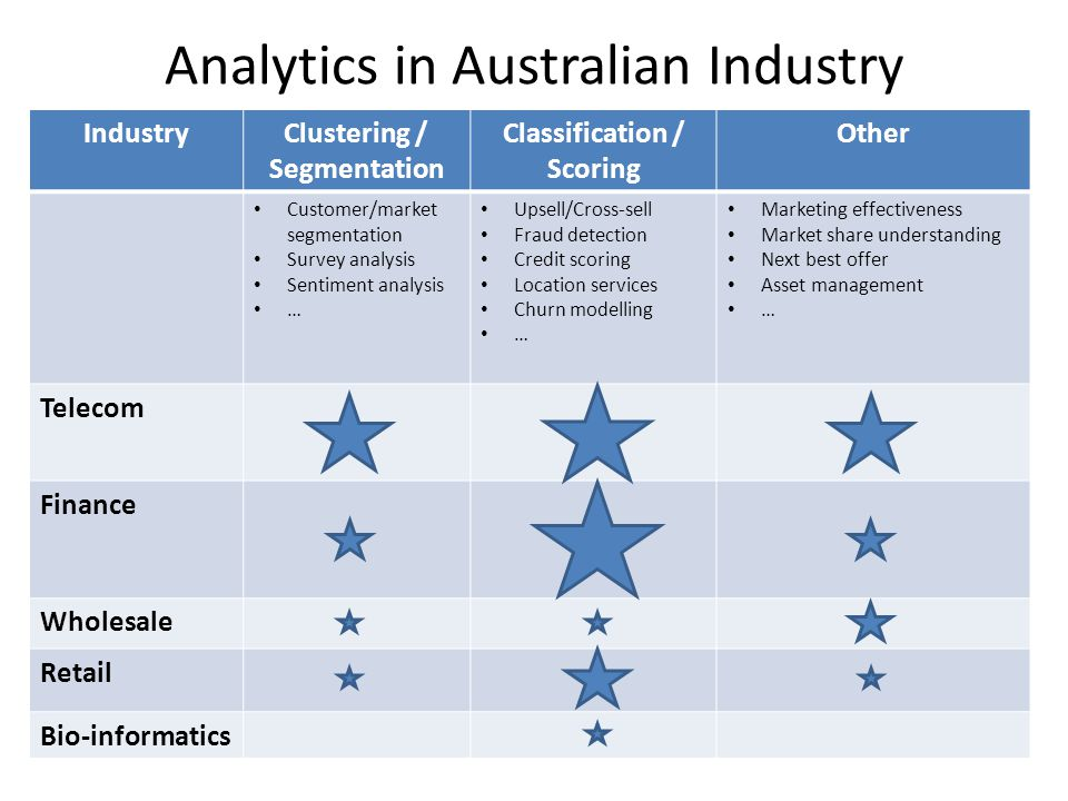 Analytics in Australian Industry IndustryClustering / Segmentation Classification / Scoring Other Customer/market segmentation Survey analysis Sentiment analysis … Upsell/Cross-sell Fraud detection Credit scoring Location services Churn modelling … Marketing effectiveness Market share understanding Next best offer Asset management … Telecom Finance Wholesale Retail Bio-informatics