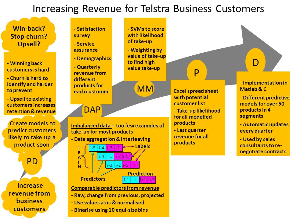 Increasing Revenue for Telstra Business Customers (Cont'd) Evaluation: Piloted predictive modelling in 2 different regions – Region 1: 9 new opportunities from just 5 products with an increase in revenue of ~400K A$ – Region 2: Opportunities identified were already being processed by sales consultants Conclusion: Predictive modelling better than previous manual process – Identifies more opportunities – Spreads techniques of good sales teams across the whole organisation Deployed in 2004 & still operational For more details, refer to Predicting Product Purchase Patterns for Corporate Customers by Bhavani Raskutti & Alan Herschtal in Proceedings of KDD'05, Chicago, Illinois, USA