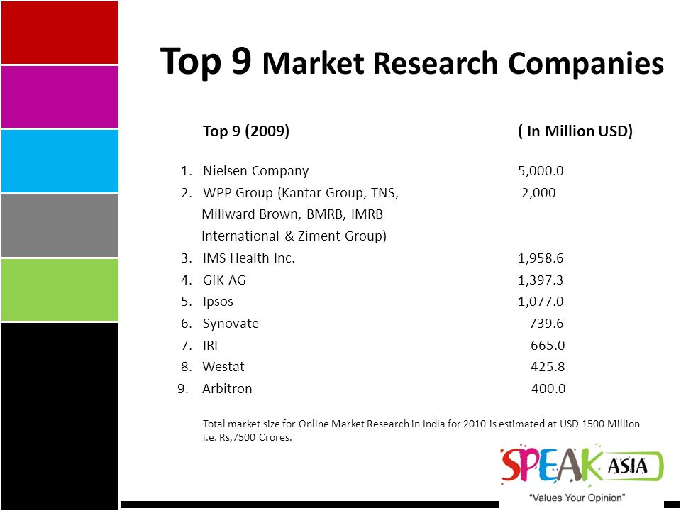 Top 9 Market Research Companies Top 9 (2009)( In Million USD) 1.Nielsen Company 5,000.0 2.WPP Group (Kantar Group, TNS, 2,000 Millward Brown, BMRB, IMRB International & Ziment Group) 3.IMS Health Inc.