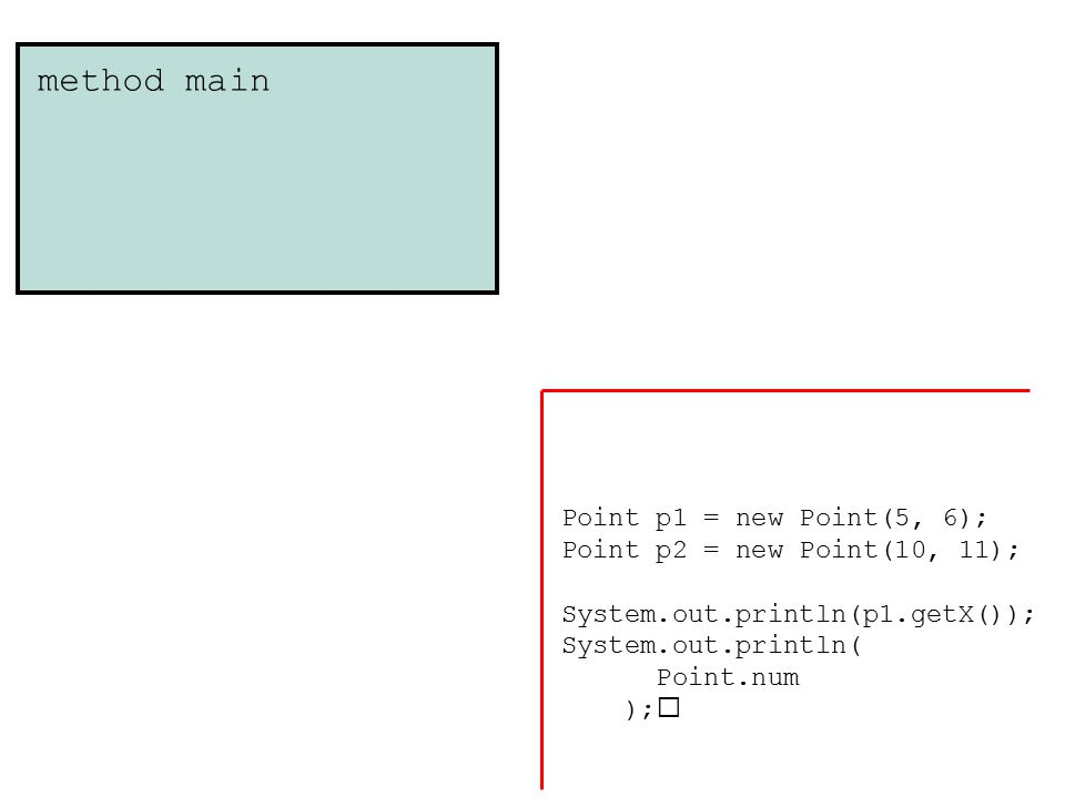 Point object instance 5 x 6 y method main Point class 1 num Point p1 = new Point(5, 6); Point p2 = new Point(10, 11); System.out.println(p1.getX()); System.out.println( Point.num );