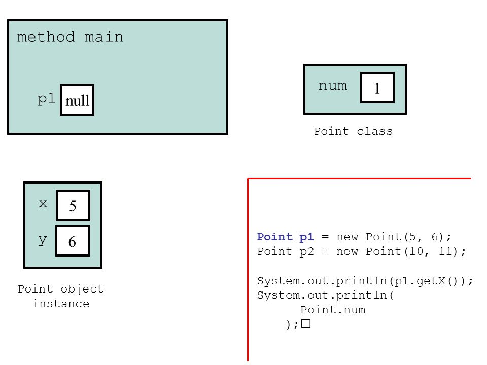 Point object instance 5 x 6 y method main p1 Point class 1 num Point p1 = new Point(5, 6); Point p2 = new Point(10, 11); System.out.println(p1.getX()); System.out.println( Point.num );