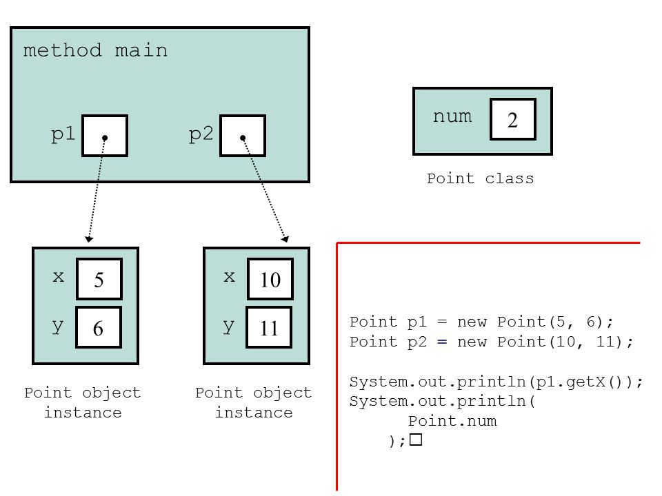 Point object instance 5 x 6 y method main p1 Point object instance 10 x 11 y p2 Point class 2 num Point p1 = new Point(5, 6); Point p2 = new Point(10,