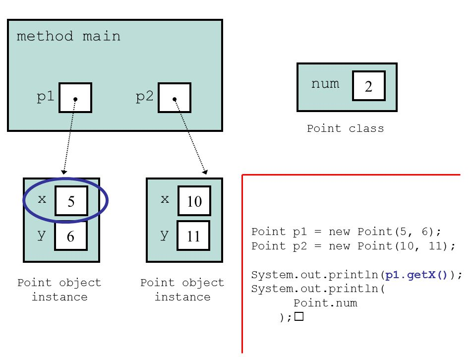 Point object instance 5 x 6 y method main p1 Point object instance 10 x 11 y p2 Point class 2 num Point p1 = new Point(5, 6); Point p2 = new Point(10, 11); System.out.println(p1.getX()); System.out.println( Point.num );
