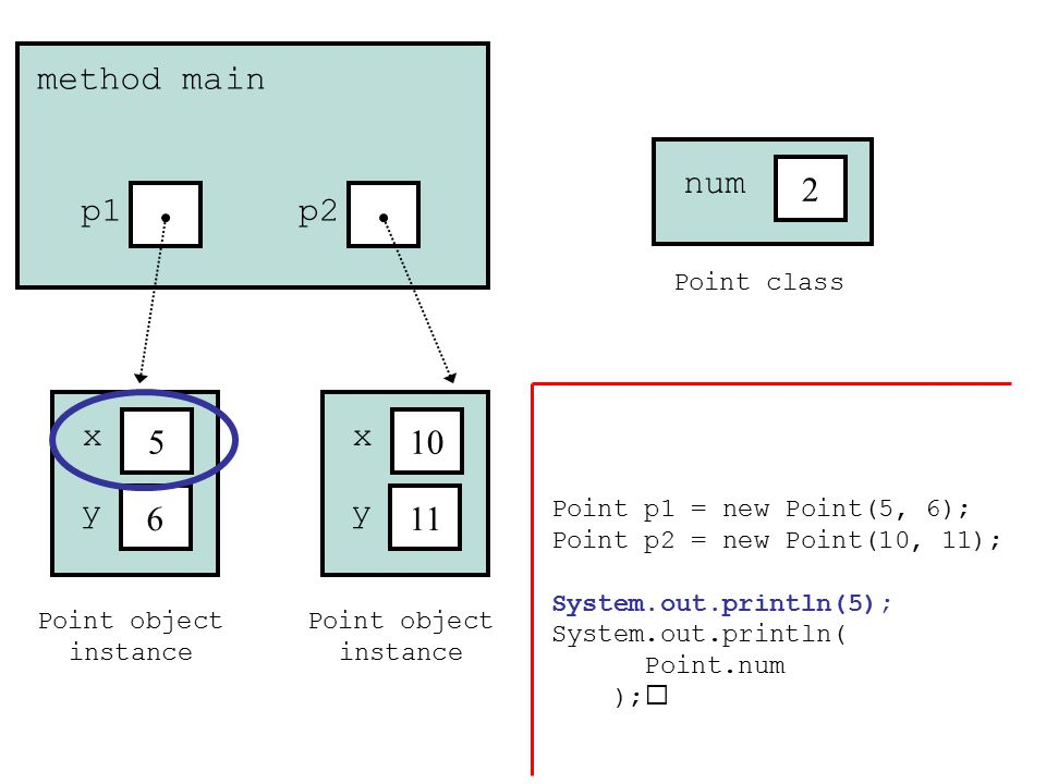 Point object instance 5 x 6 y method main p1 Point object instance 10 x 11 y p2 Point class 2 num Point p1 = new Point(5, 6); Point p2 = new Point(10, 11); System.out.println(5); System.out.println( Point.num );