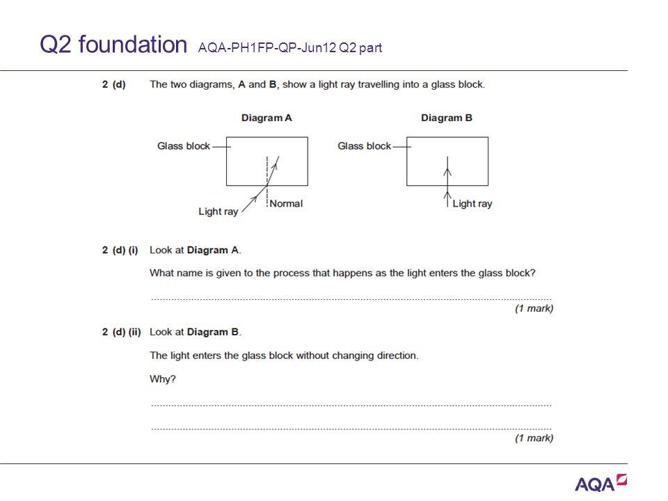 Q2 foundation AQA-PH1FP-QP-Jun12 Q2 part Version 2.0 Copyright © AQA and its licensors.