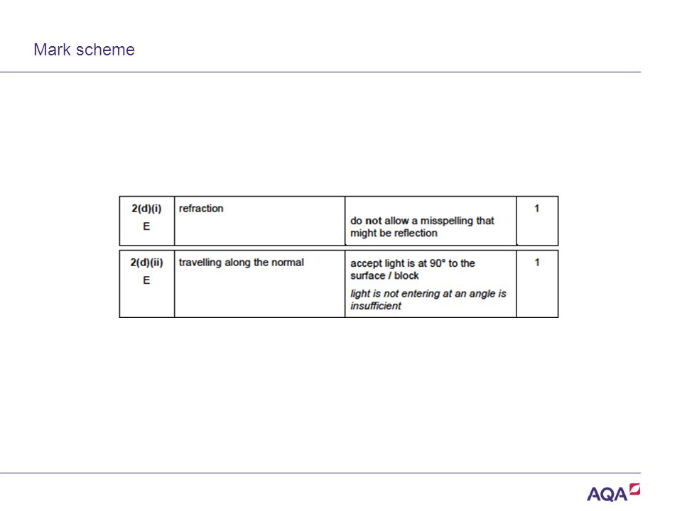 Mark scheme Version 2.0 Copyright © AQA and its licensors. All rights reserved.