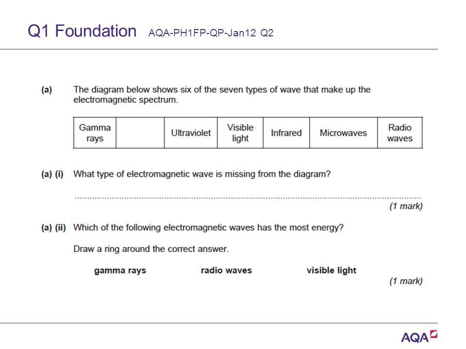 Q1 Foundation AQA-PH1FP-QP-Jan12 Q2 Version 2.0 Copyright © AQA and its licensors.