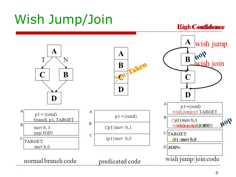 8 TARGET: (p1) mov b,0 TARGET: (1) mov b,0 (!p1) mov b,1 wish.join !p1 JOIN (1) mov b,1 wish.join (1) JOIN Low Confidence Wish Jump/Join p1 = (cond) b