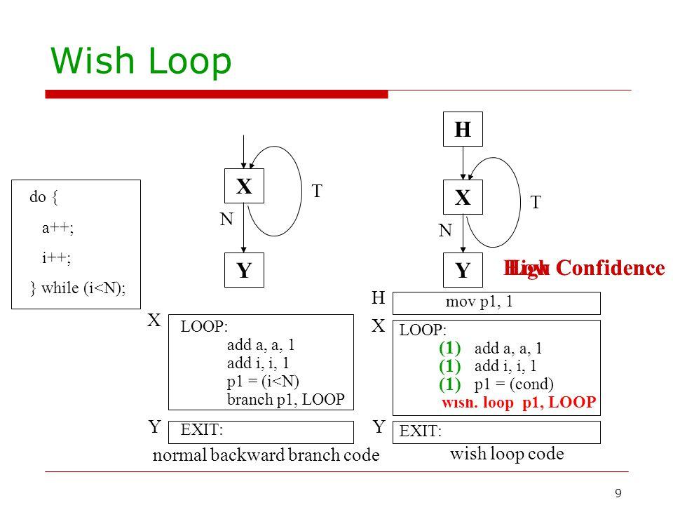 9 Low Confidence Wish Loop X Y N T LOOP: add a, a, 1 add i, i, 1 p1 = (i<N) branch p1, LOOP EXIT: X Y N T H mov p1, 1 LOOP: (p1) add a, a, 1 (p1) add