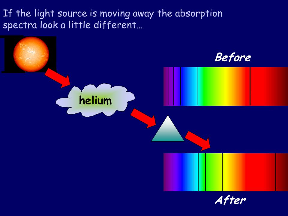 After helium If the light source is moving away the absorption spectra look a little different… helium Before