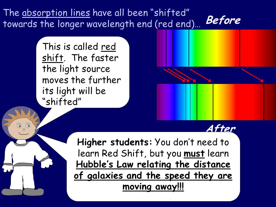 The absorption lines have all been shifted towards the longer wavelength end (red end)… After Before Higher students: You don't need to learn Red Shift, but you must learn Hubble's Law relating the distance of galaxies and the speed they are moving away!!.