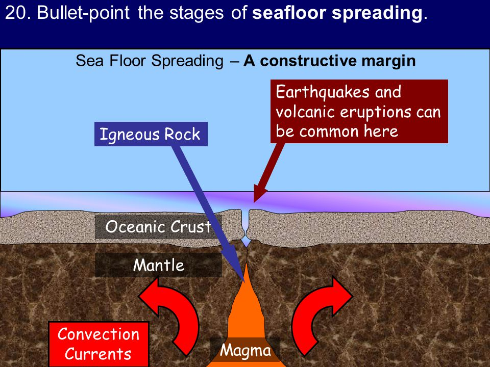 Sea Floor Spreading – A constructive margin Oceanic Crust Mantle Magma Earthquakes and volcanic eruptions can be common here Igneous Rock Convection Currents 20.