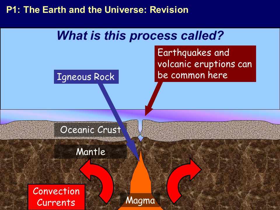 Oceanic Crust Mantle Magma Earthquakes and volcanic eruptions can be common here Igneous Rock Convection Currents P1: The Earth and the Universe: Revision What is this process called?