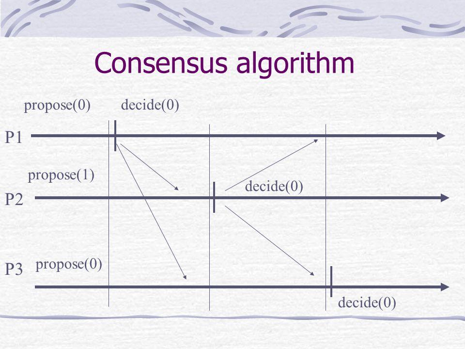 P1 P2 P3 propose(0)decide(0) propose(1) propose(0) Consensus algorithm decide(0)