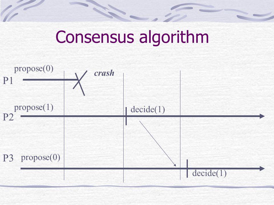 P1 P2 P3 propose(0) propose(1) propose(0) decide(1) crash Consensus algorithm