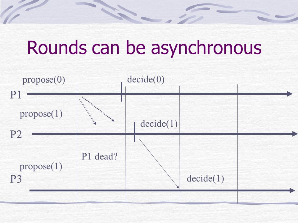 Rounds can be asynchronous P1 P2 P3 propose(0) propose(1) decide(1) decide(0) P1 dead decide(1)