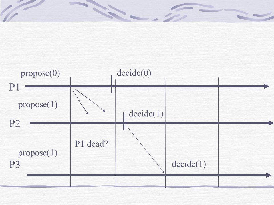 P1 P2 P3 propose(0) propose(1) decide(1) decide(0) P1 dead? decide(1)