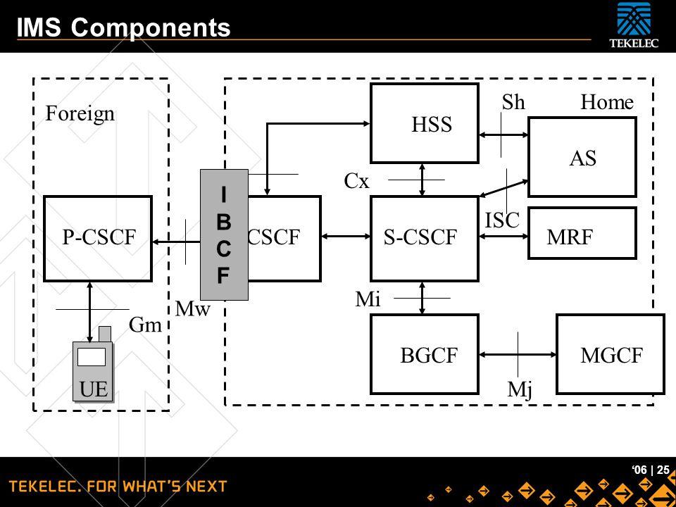 Tekelec Confidential '06   25 IMS Components UE P-CSCF I-CSCF S-CSCF BGCFMGCF HSS Foreign Home AS Gm Mw ISC Mj Mi MRF Cx Sh IBCFIBCF