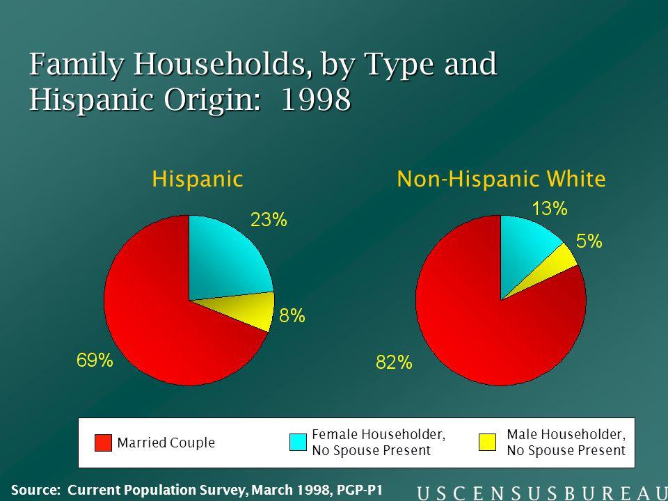 Family Households, by Type and Hispanic Origin: 1998 HispanicNon-Hispanic White Married Couple Female Householder, No Spouse Present Male Householder,