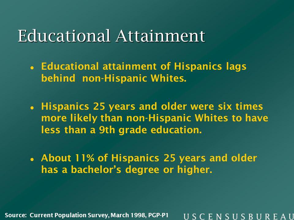 Educational Attainment Educational attainment of Hispanics lags behind non-Hispanic Whites. Hispanics 25 years and older were six times more likely th