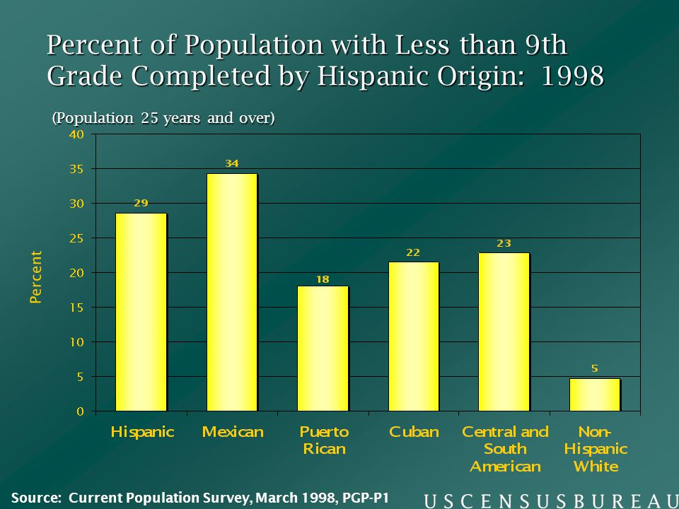 Percent of Population with Less than 9th Grade Completed by Hispanic Origin: 1998 Percent (Population 25 years and over) Source: Current Population Survey, March 1998, PGP-P1