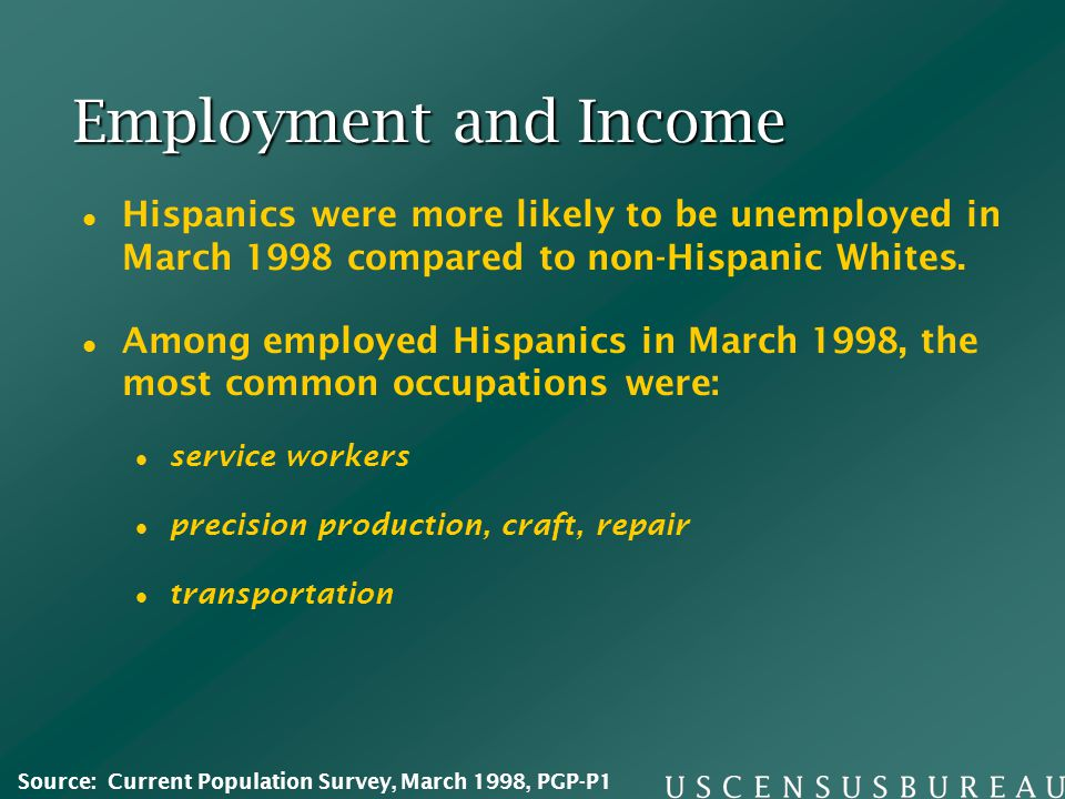 Employment and Income Hispanics were more likely to be unemployed in March 1998 compared to non-Hispanic Whites.