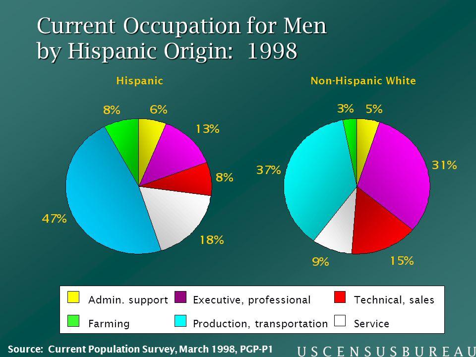 Current Occupation for Men by Hispanic Origin: 1998 HispanicNon-Hispanic White ServiceProduction, transportationFarming Executive, professionalTechnic