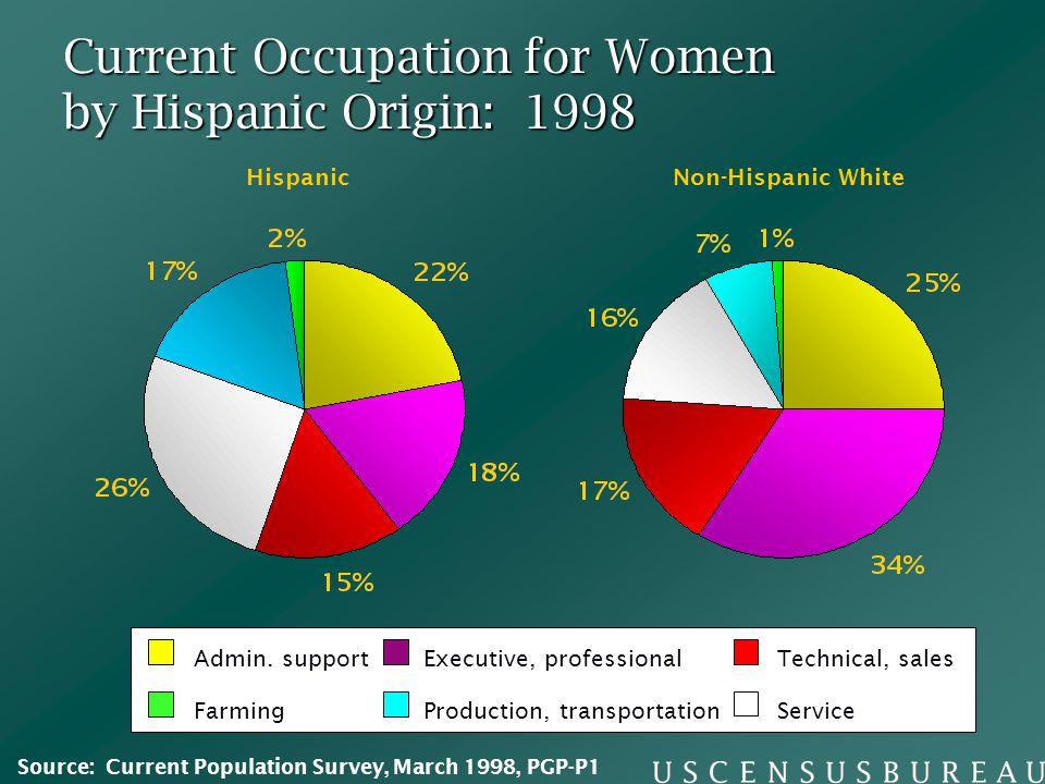 Current Occupation for Women by Hispanic Origin: 1998 HispanicNon-Hispanic White ServiceProduction, transportationFarming Executive, professionalTechn