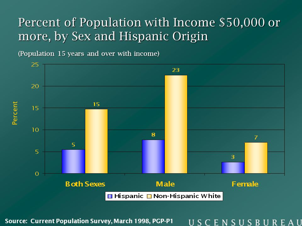 Percent of Population with Income $50,000 or more, by Sex and Hispanic Origin Percent (Population 15 years and over with income) Source: Current Population Survey, March 1998, PGP-P1