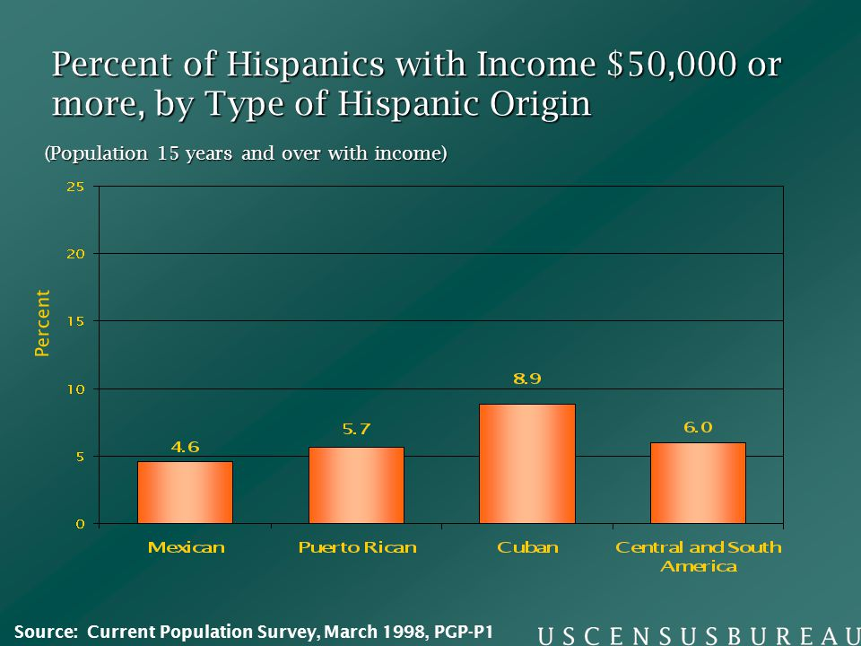 Percent of Hispanics with Income $50,000 or more, by Type of Hispanic Origin (Population 15 years and over with income) Percent Source: Current Population Survey, March 1998, PGP-P1