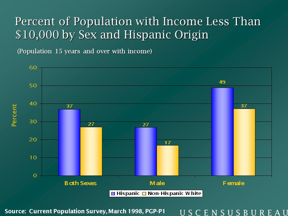 Percent of Population with Income Less Than $10,000 by Sex and Hispanic Origin (Population 15 years and over with income) Percent Source: Current Population Survey, March 1998, PGP-P1