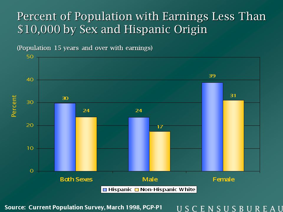 Percent of Population with Earnings Less Than $10,000 by Sex and Hispanic Origin (Population 15 years and over with earnings) Percent Source: Current Population Survey, March 1998, PGP-P1